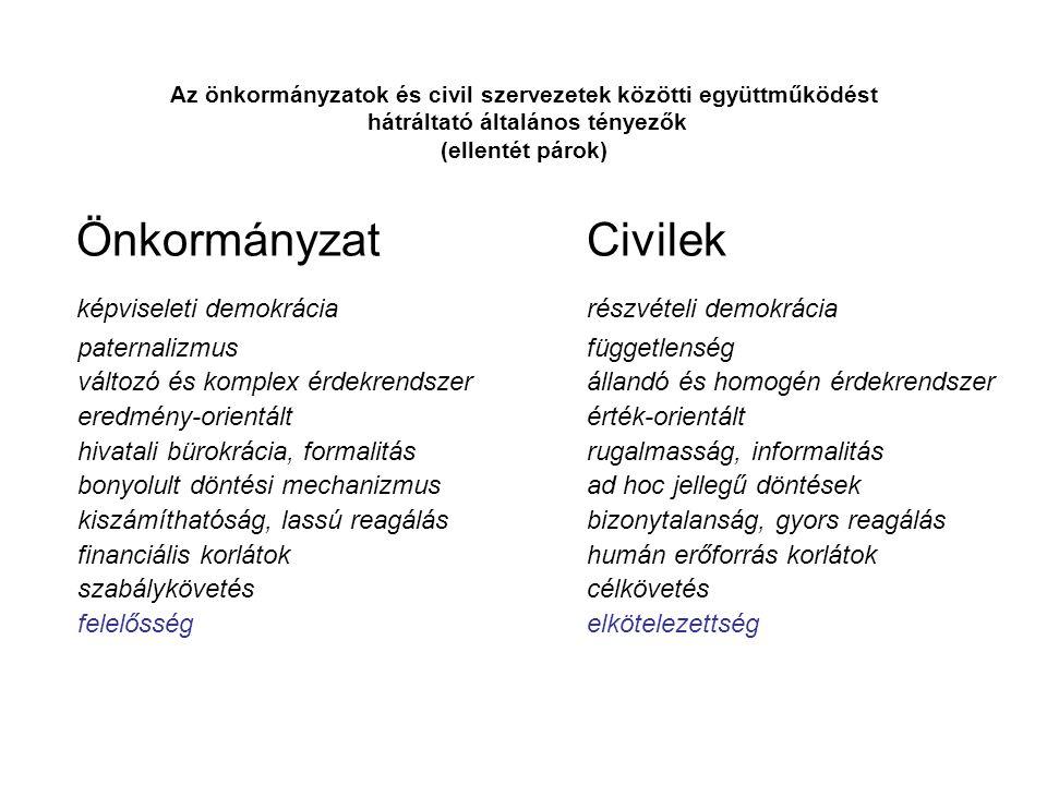 Az önkormányzatok és civil szervezetek közötti együttműködést hátráltató általános tényezők (ellentét párok) ÖnkormányzatCivilek képviseleti demokráci