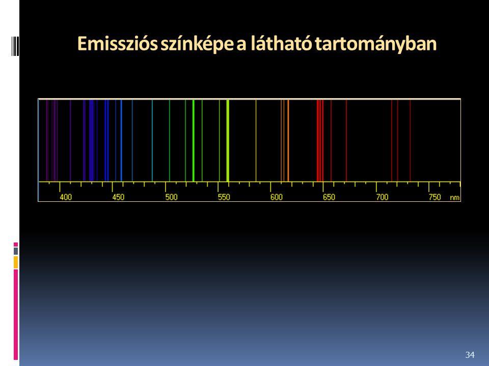 Emissziós színképe a látható tartományban 34