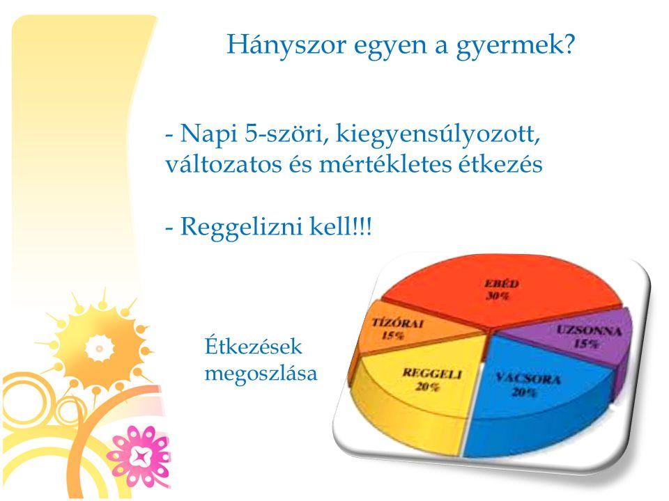 Hányszor egyen a gyermek? - Napi 5-szöri, kiegyensúlyozott, változatos és mértékletes étkezés - Reggelizni kell!!! Étkezések megoszlása