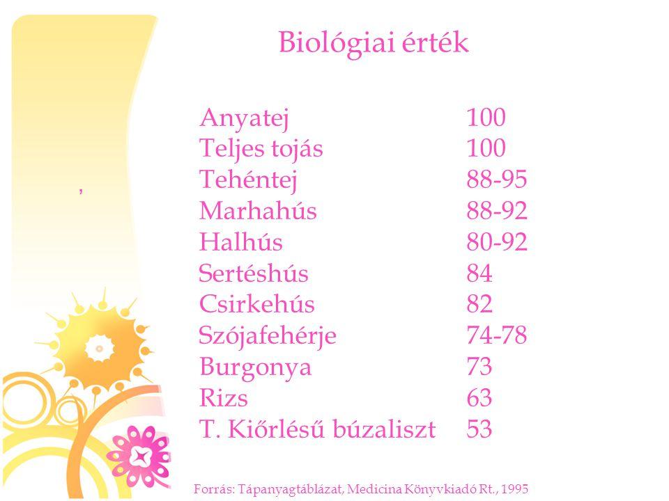 Biológiai érték, Anyatej100 Teljes tojás 100 Tehéntej88-95 Marhahús88-92 Halhús80-92 Sertéshús84 Csirkehús82 Szójafehérje74-78 Burgonya73 Rizs63 T. Ki