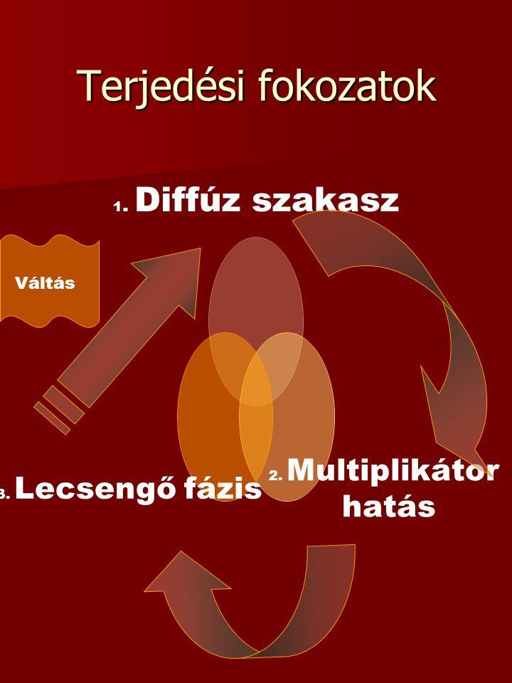 Terjedési fokozatok 1. Diffúz szakasz 2. Multiplikátor hatás 3. Lecsengő fázis Váltás