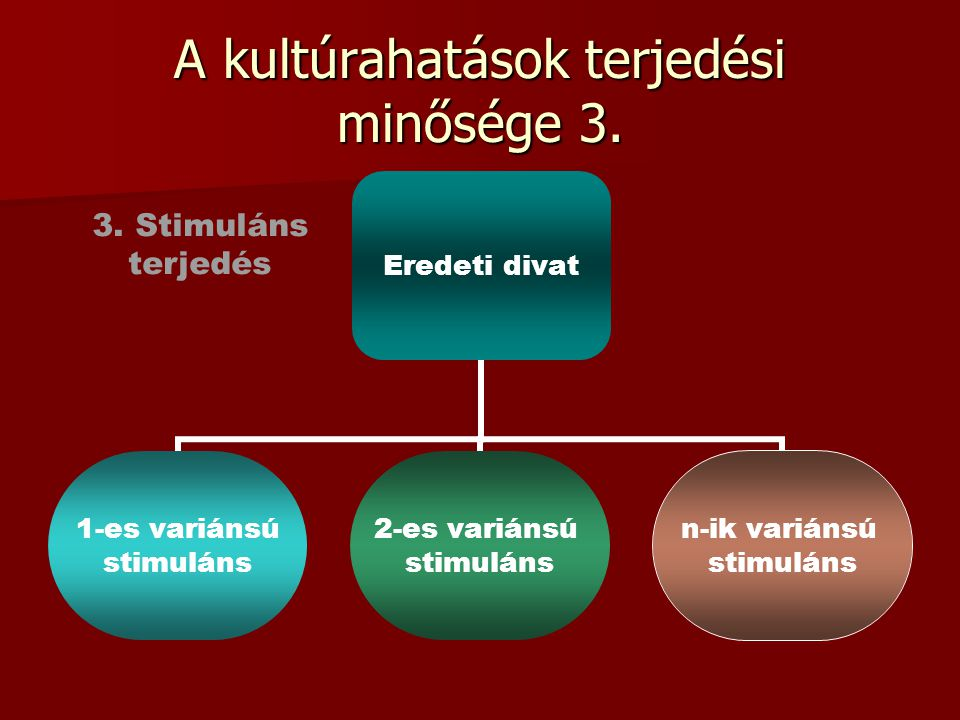 A kultúrahatások terjedési minősége 3. Eredeti divat 1-es variánsú stimuláns 2-es variánsú stimuláns n-ik variánsú stimuláns 3. Stimuláns terjedés