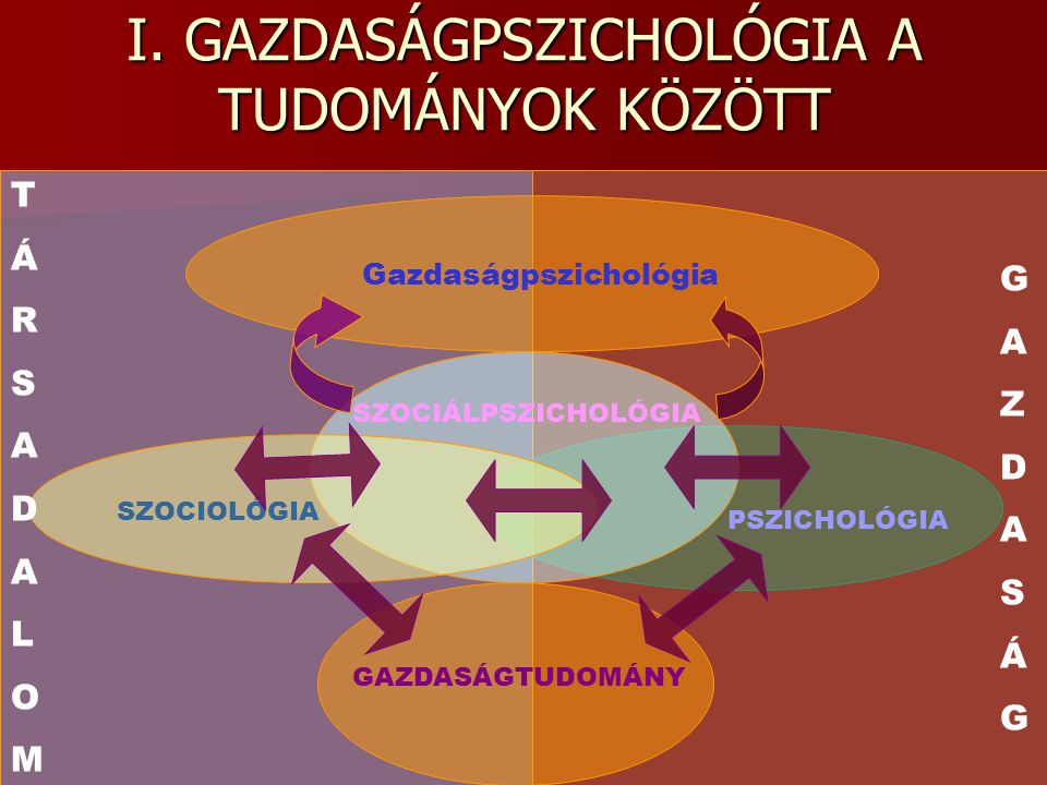 I. GAZDASÁGPSZICHOLÓGIA A TUDOMÁNYOK KÖZÖTT GAZDASÁGTUDOMÁNY PSZICHOLÓGIA Gazdaságpszichológia SZOCIOLÓGIA SZOCIÁLPSZICHOLÓGIA TÁRSADALOMTÁRSADALOM GA