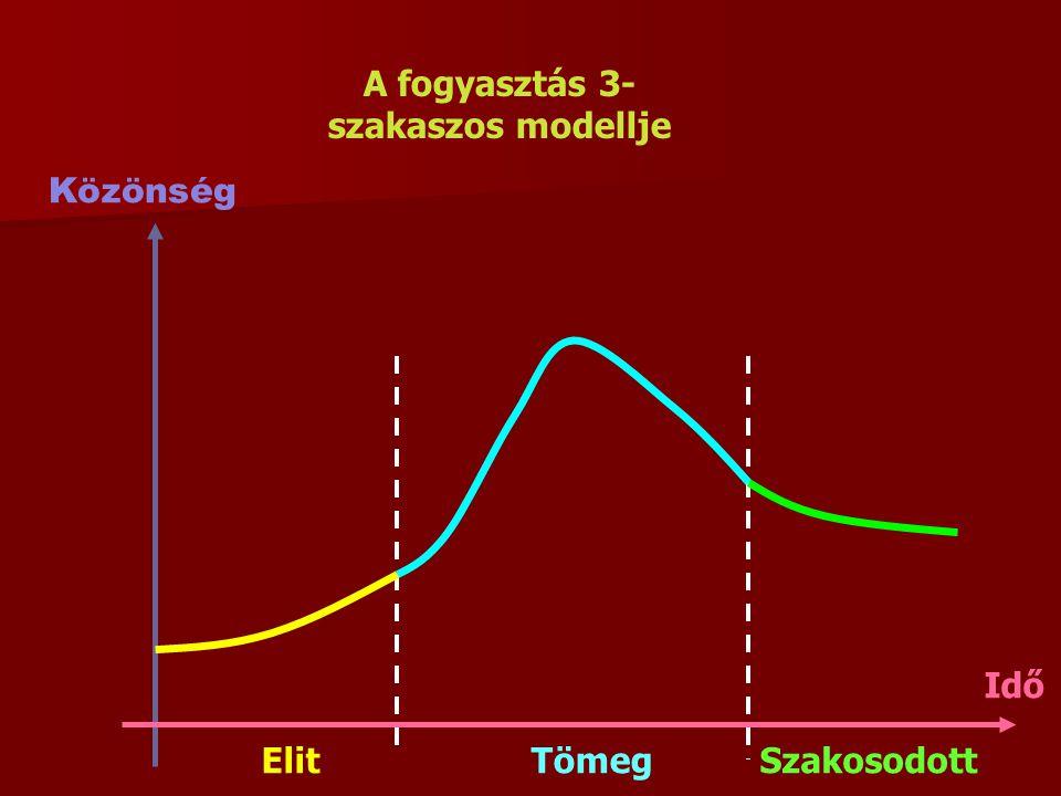 Közönség A fogyasztás 3- szakaszos modellje ElitTömegSzakosodott Idő