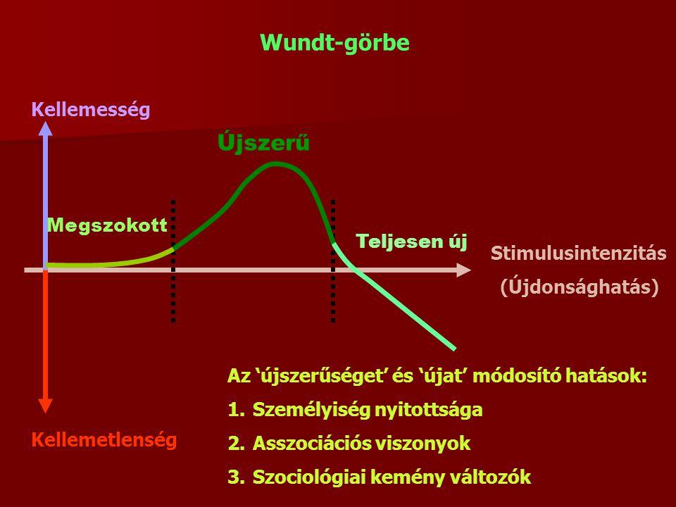 Kellemesség Kellemetlenség Stimulusintenzitás (Újdonsághatás) Megszokott Újszerű Teljesen új Az 'újszerűséget' és 'újat' módosító hatások: 1.Személyiség nyitottsága 2.Asszociációs viszonyok 3.Szociológiai kemény változók Wundt-görbe