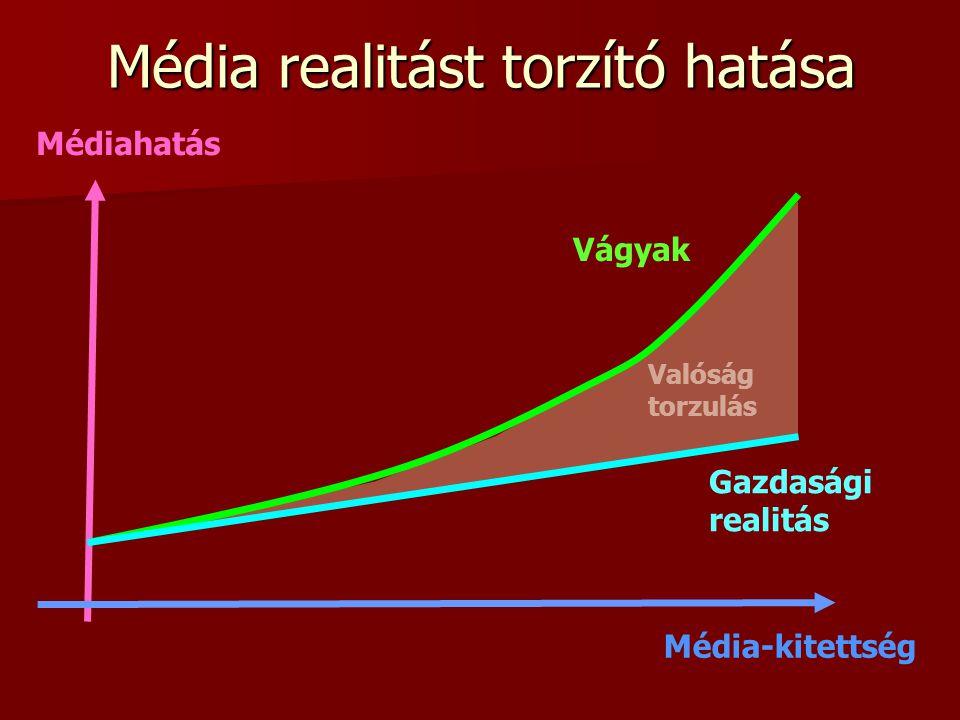 Valóság torzulás Média realitást torzító hatása Gazdasági realitás Vágyak Médiahatás Média-kitettség