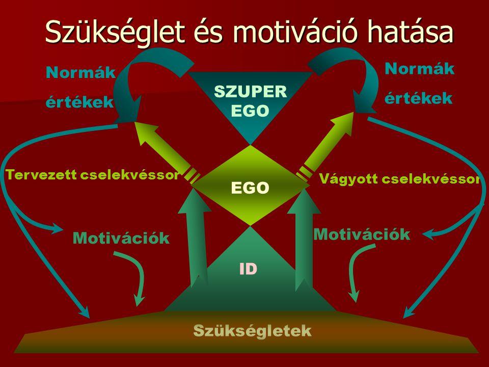 Szükséglet és motiváció hatása Szükséglet és motiváció hatása Szükségletek ID EGO SZUPER EGO Motivációk Tervezett cselekvéssor Vágyott cselekvéssor Motivációk Normák értékek Normák értékek