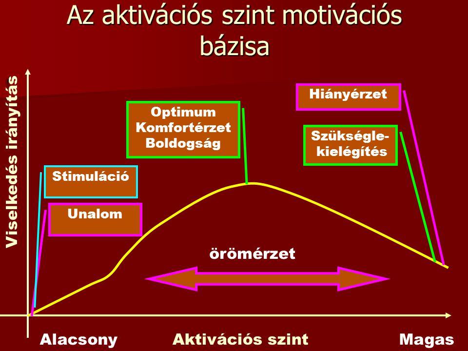 Az aktivációs szint motivációs bázisa c Aktivációs szint Viselkedés irányítás Unalom Optimum Komfortérzet Boldogság Szükségle- kielégítés Stimuláció Hiányérzet AlacsonyMagas örömérzet
