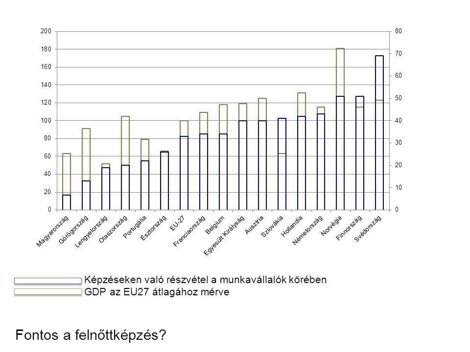 0 - 6,1 6,2- 9,1 9,2- 11,3 11,4- Részvételi arány az iskolarendszeren kívu ̈ li oktatásban