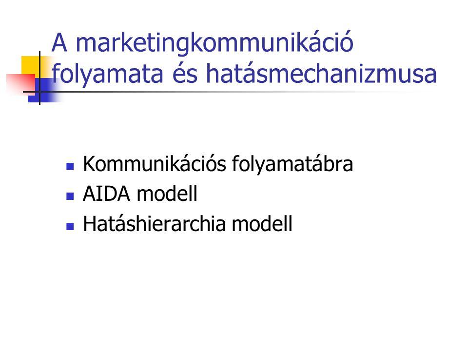 A marketingkommunikáció folyamata és hatásmechanizmusa  Kommunikációs folyamatábra  AIDA modell  Hatáshierarchia modell