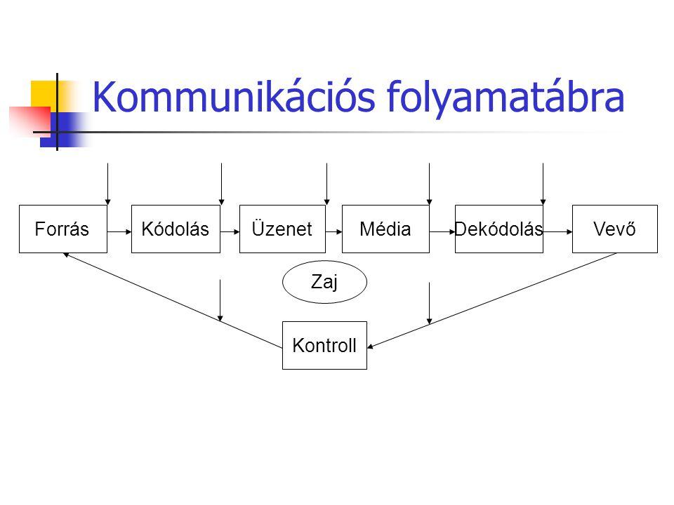 Kommunikációs folyamatábra ForrásKódolásDekódolásMédiaÜzenetVevő Kontroll Zaj