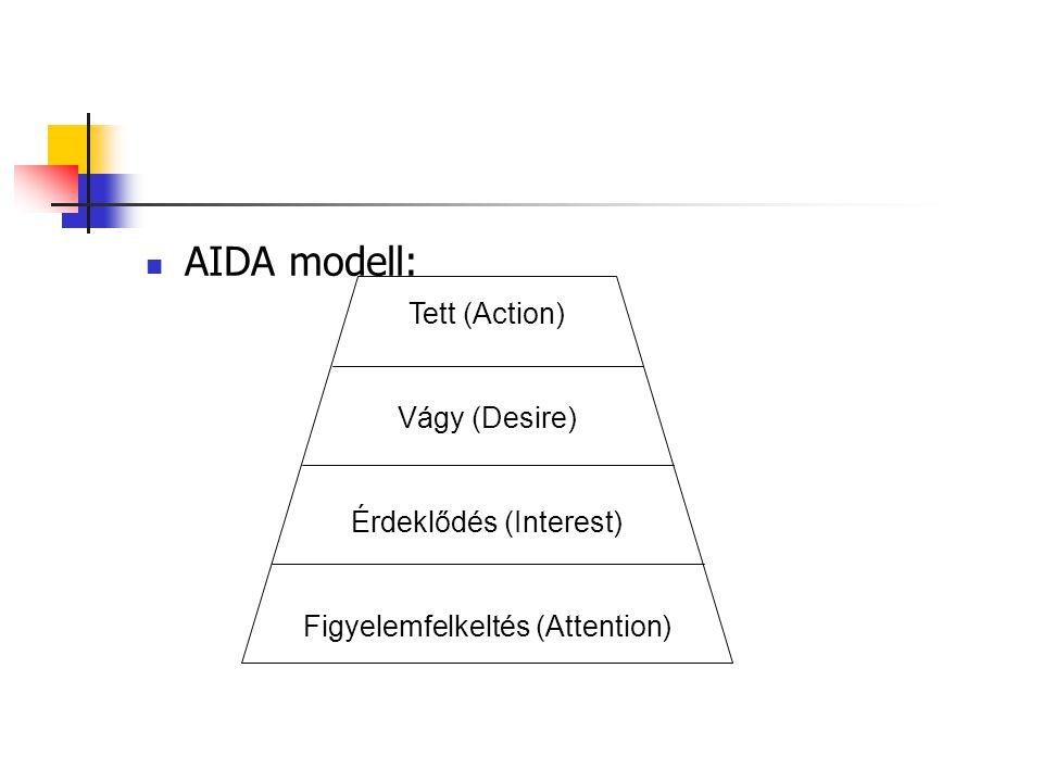  AIDA modell: Tett (Action) Vágy (Desire) Érdeklődés (Interest) Figyelemfelkeltés (Attention)
