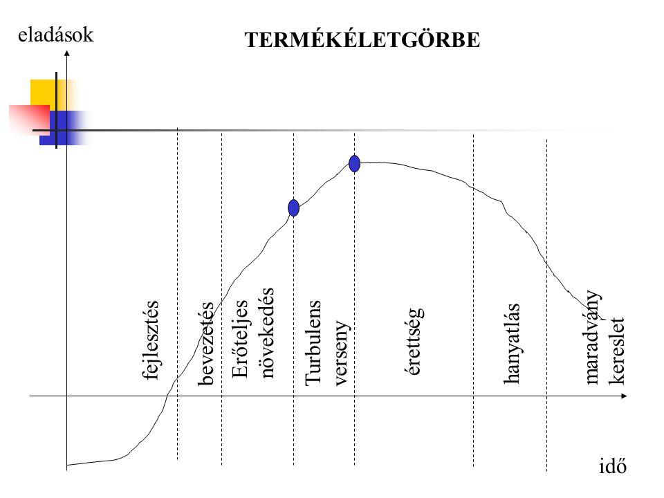 idő eladások fejlesztés bevezetés Turbulens verseny érettség maradvány kereslet hanyatlás TERMÉKÉLETGÖRBE Erőteljes növekedés