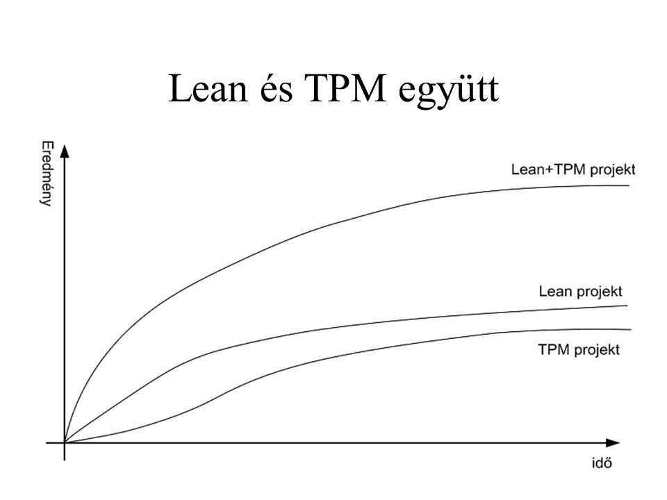 Lean és TPM együtt