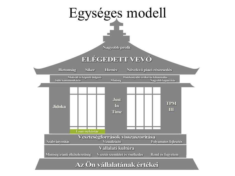 Egységes modell