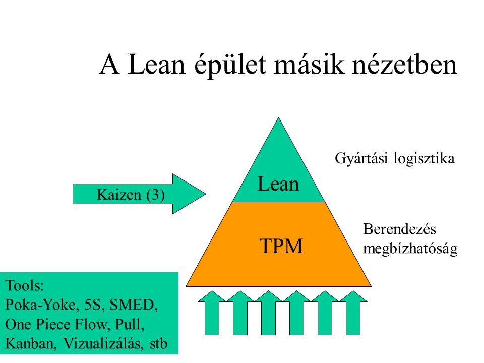 A Lean épület másik nézetben Lean TPM Kaizen (3) Tools: Poka-Yoke, 5S, SMED, One Piece Flow, Pull, Kanban, Vizualizálás, stb Gyártási logisztika Beren