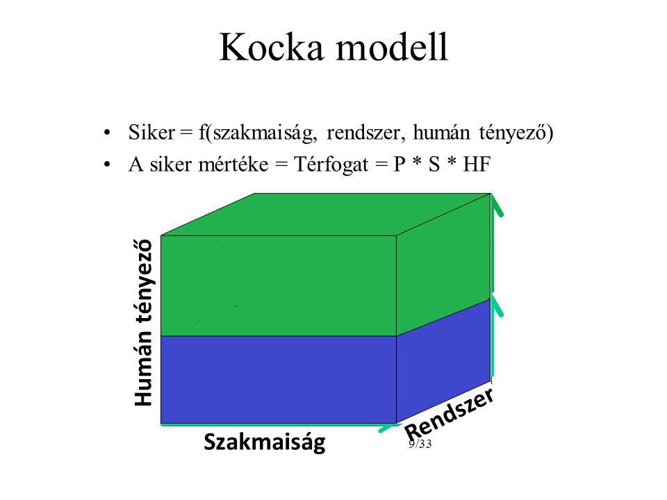 Kocka modell •Siker = f(szakmaiság, rendszer, humán tényező) •A siker mértéke = Térfogat = P * S * HF Humán tényező Szakmaiság 9/33 Rendszer
