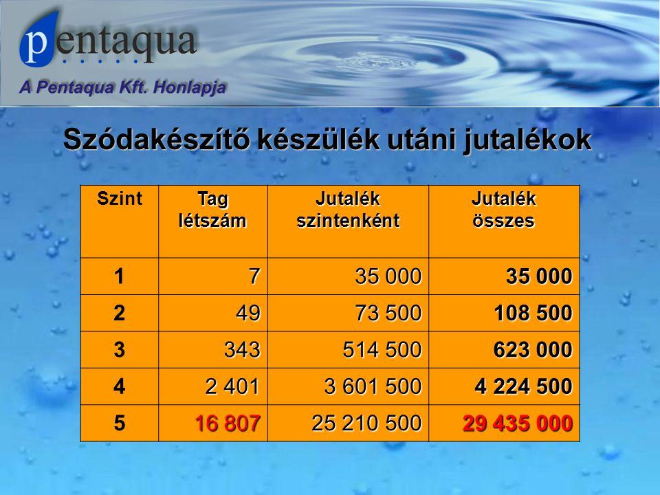 Szódakészítő készülék utáni jutalékok Szint Tag létszám Jutalék szintenként Jutalék összes 17 35 000 249 73 500 108 500 3343 514 500 623 000 4 2 401 3 601 500 4 224 500 5 16 807 25 210 500 29 435 000