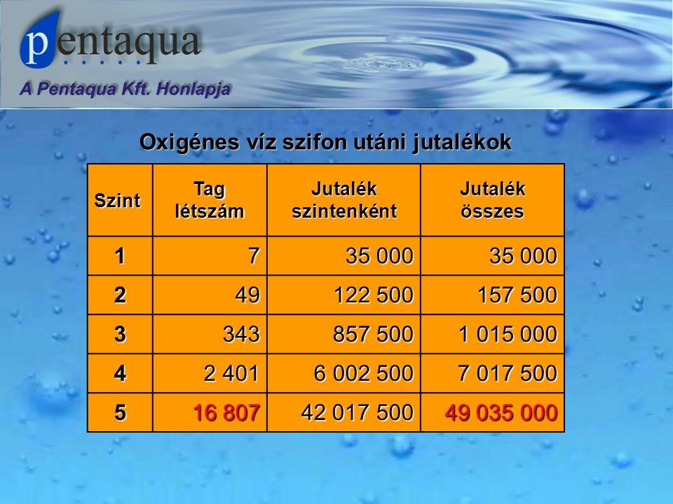 Oxigénes víz szifon utáni jutalékok Szint Tag létszám Jutalék szintenként Jutalék összes 17 35 000 249 122 500 157 500 3343 857 500 1 015 000 4 2 401 6 002 500 7 017 500 5 16 807 42 017 500 49 035 000