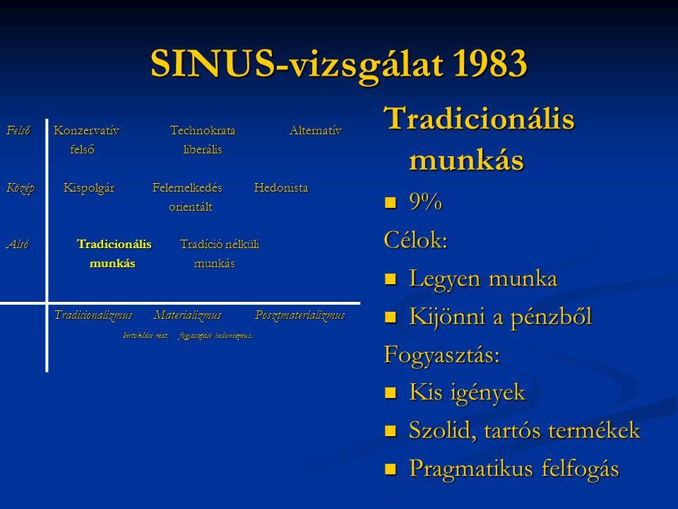 SINUS-vizsgálat 1983 FelsőKözépAlsó Konzervatív Technokrata Alternatív felső liberális felső liberális Kispolgár Felemelkedés Hedonista Kispolgár Fele