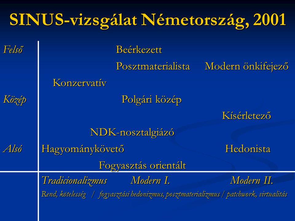 SINUS-vizsgálat Németország, 2001 FelsőKözépAlsó Beérkezett Beérkezett Posztmaterialista Modern önkifejező Posztmaterialista Modern önkifejező Konzerv