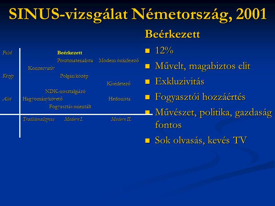 SINUS-vizsgálat Németország, 2001 Beérkezett  12%  Művelt, magabiztos elit  Exkluzivitás  Fogyasztói hozzáértés  Művészet, politika, gazdaság fon