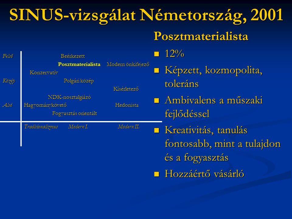 SINUS-vizsgálat Németország, 2001 Posztmaterialista  12%  Képzett, kozmopolita, toleráns  Ambivalens a műszaki fejlődéssel  Kreativitás, tanulás f