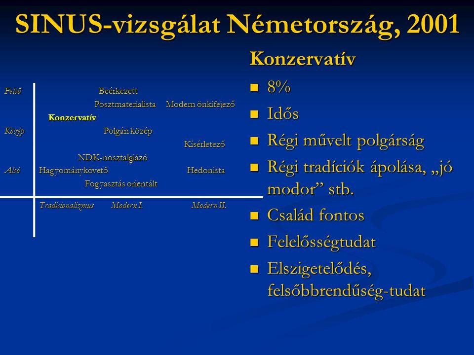"""SINUS-vizsgálat Németország, 2001 Konzervatív  8%  Idős  Régi művelt polgárság  Régi tradíciók ápolása, """"jó modor"""" stb.  Család fontos  Felelőss"""