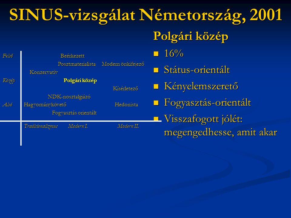 SINUS-vizsgálat Németország, 2001 Polgári közép  16%  Státus-orientált  Kényelemszerető  Fogyasztás-orientált  Visszafogott jólét: megengedhesse,