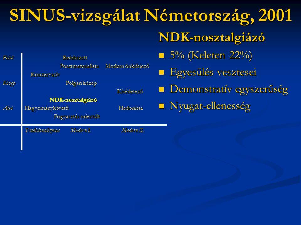 SINUS-vizsgálat Németország, 2001 NDK-nosztalgiázó  5% (Keleten 22%)  Egyesülés vesztesei  Demonstratív egyszerűség  Nyugat-ellenesség FelsőKözépA