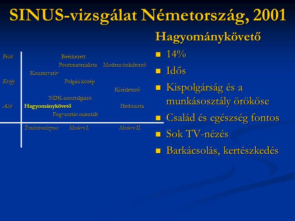 SINUS-vizsgálat Németország, 2001 Hagyománykövető  14%  Idős  Kispolgárság és a munkásosztály örököse  Család és egészség fontos  Sok TV-nézés 