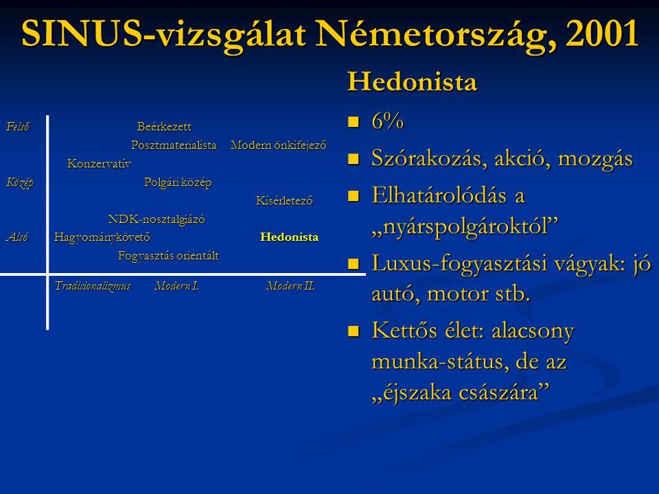 """SINUS-vizsgálat Németország, 2001 Hedonista  6%  Szórakozás, akció, mozgás  Elhatárolódás a """"nyárspolgároktól""""  Luxus-fogyasztási vágyak: jó autó,"""