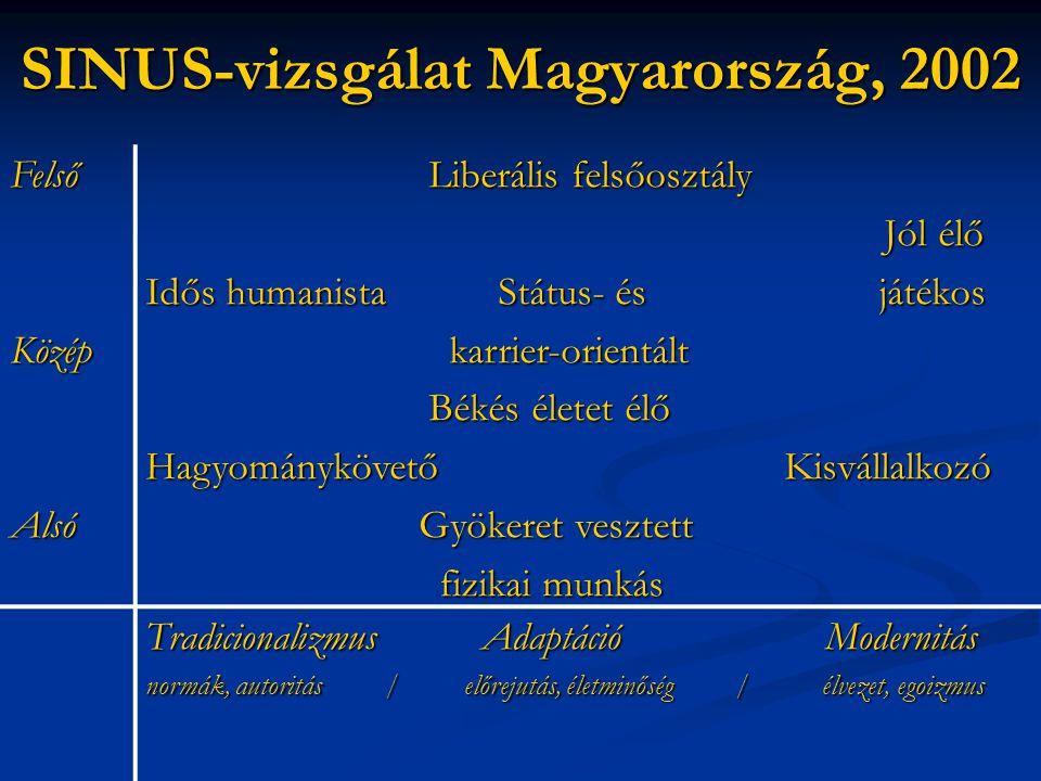 SINUS-vizsgálat Magyarország, 2002 FelsőKözépAlsó Liberális felsőosztály Liberális felsőosztály Jól élő Jól élő Idős humanista Státus- és játékos karr