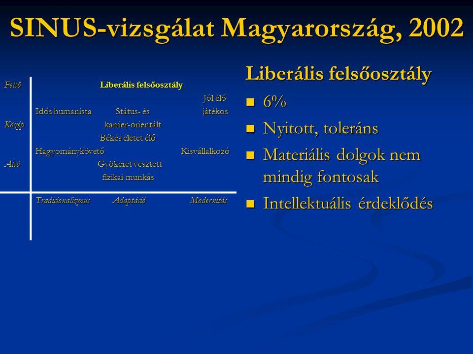 SINUS-vizsgálat Magyarország, 2002 Liberális felsőosztály  6%  Nyitott, toleráns  Materiális dolgok nem mindig fontosak  Intellektuális érdeklődés