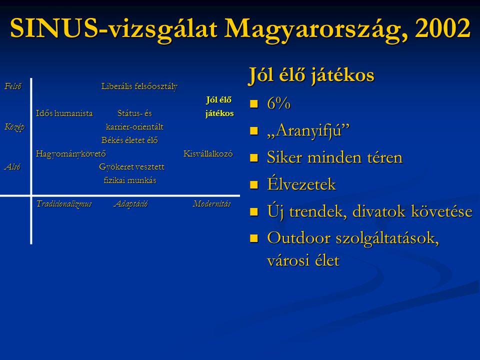 """SINUS-vizsgálat Magyarország, 2002 Jól élő játékos  6%  """"Aranyifjú""""  Siker minden téren  Élvezetek  Új trendek, divatok követése  Outdoor szolgá"""