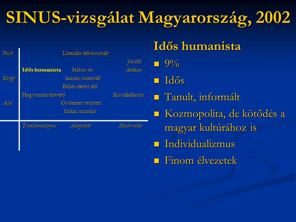 SINUS-vizsgálat Magyarország, 2002 Idős humanista  9%  Idős  Tanult, informált  Kozmopolita, de kötődés a magyar kultúrához is  Individualizmus 