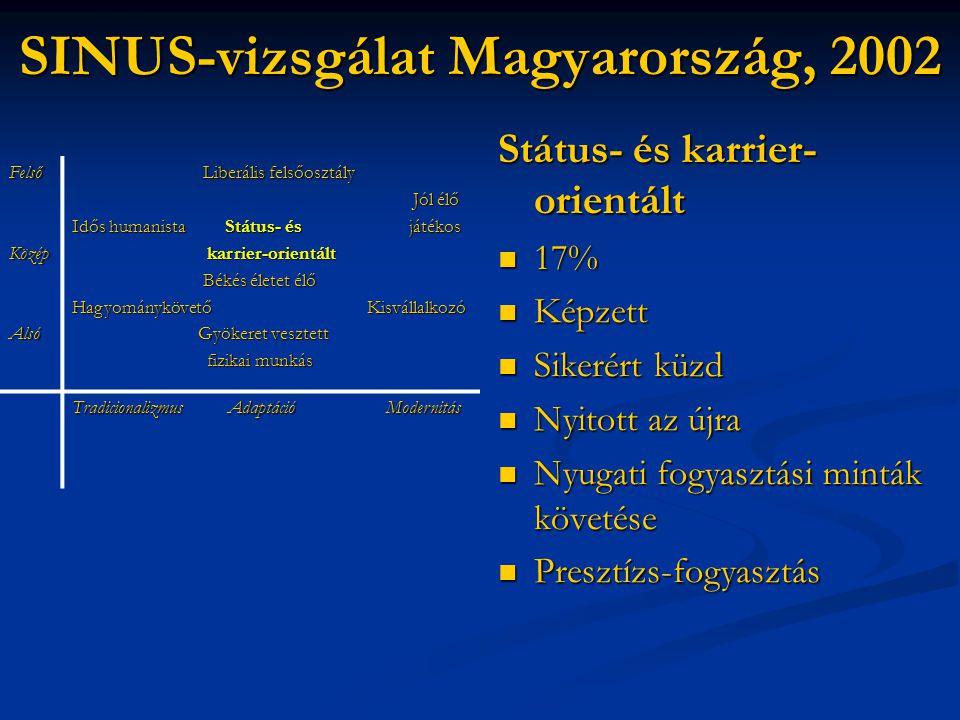 SINUS-vizsgálat Magyarország, 2002 Státus- és karrier- orientált  17%  Képzett  Sikerért küzd  Nyitott az újra  Nyugati fogyasztási minták követé
