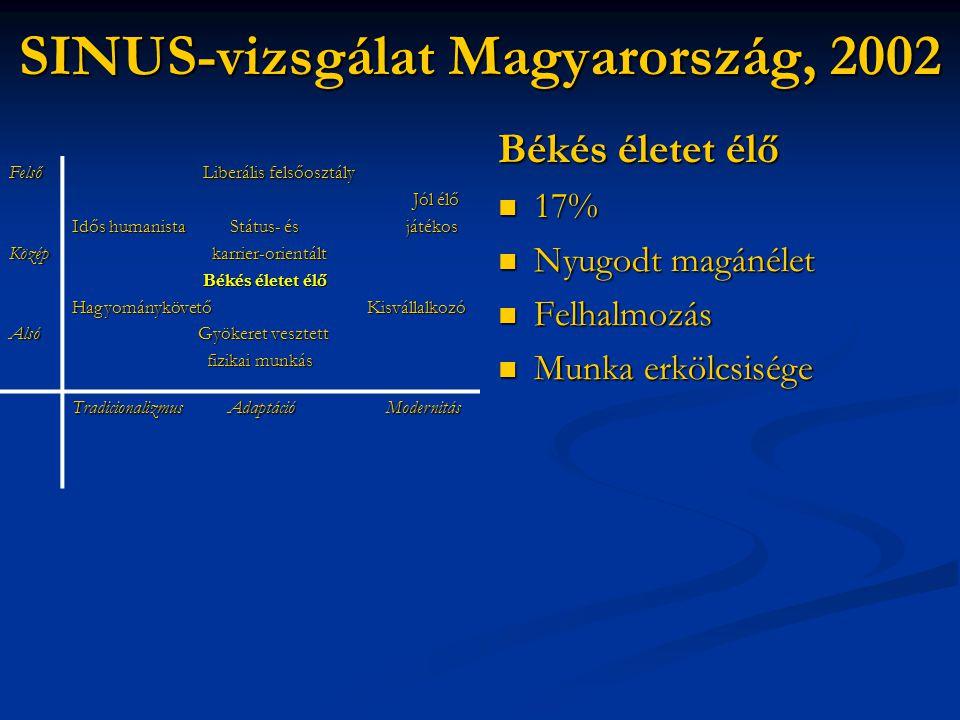 SINUS-vizsgálat Magyarország, 2002 Békés életet élő  17%  Nyugodt magánélet  Felhalmozás  Munka erkölcsisége FelsőKözépAlsó Liberális felsőosztály