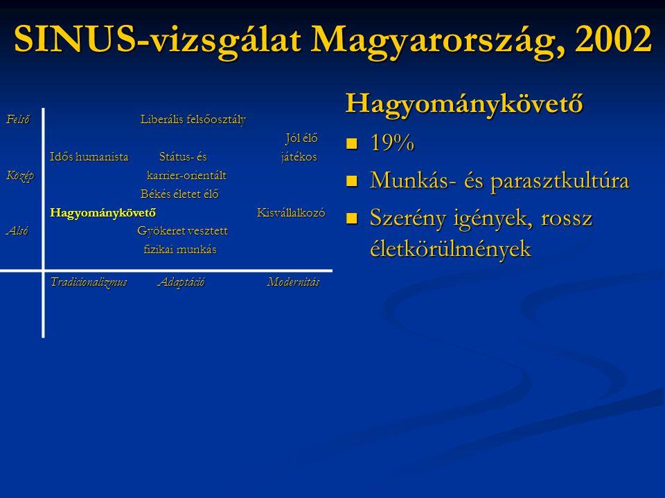 SINUS-vizsgálat Magyarország, 2002 Hagyománykövető  19%  Munkás- és parasztkultúra  Szerény igények, rossz életkörülmények FelsőKözépAlsó Liberális