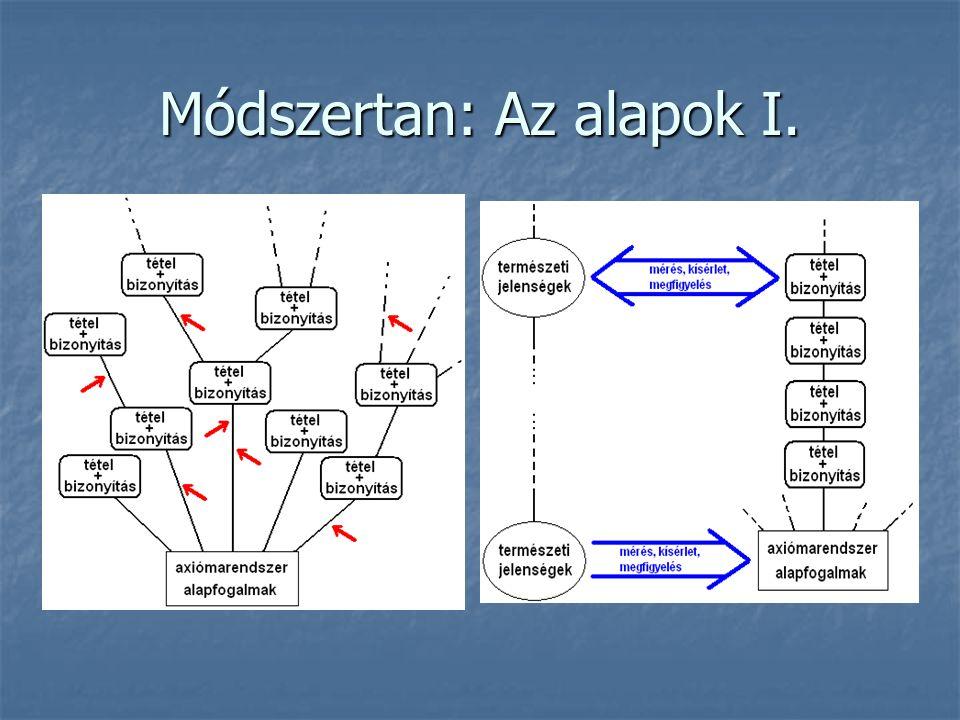 Módszertan: Az alapok I.