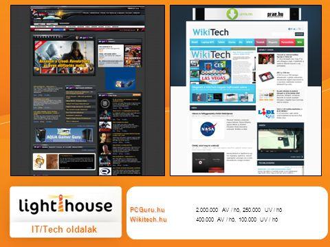 IT/Tech oldalak PCGuru.hu PCGuru.hu 2.000.000 AV / hó, 250.000 UV / hó Wikitech.hu Wikitech.hu 400.000 AV / hó, 100.000 UV / hó