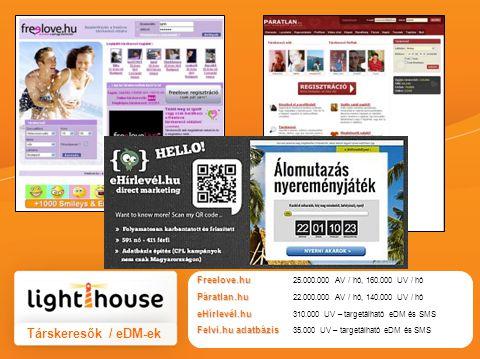 Társkeresők / eDM-ek Freelove.hu Freelove.hu 25.000.000 AV / hó, 160.000 UV / hó Páratlan.hu Páratlan.hu 22.000.000 AV / hó, 140.000 UV / hó eHírlevél.hu eHírlevél.hu 310.000 UV – targetálható eDM és SMS Felvi.hu adatbázis Felvi.hu adatbázis 35.000 UV – targetálható eDM és SMS