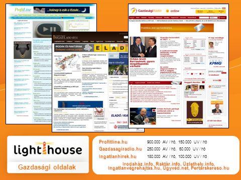 Gazdasági oldalak Profitline.hu Profitline.hu 900.000 AV / hó, 150.000 UV / hó Gazdasagiradio.hu Gazdasagiradio.hu 250.000 AV / hó, 60.000 UV / hó Ingatlanhírek.hu Ingatlanhírek.hu 180.000 AV / hó, 100.000 UV / hó Irodaház.info, Raktár.info, Üzlethely.info, Ingatlanvégrehajtás.hu, Ügyvéd.net, Pertarskereso.hu