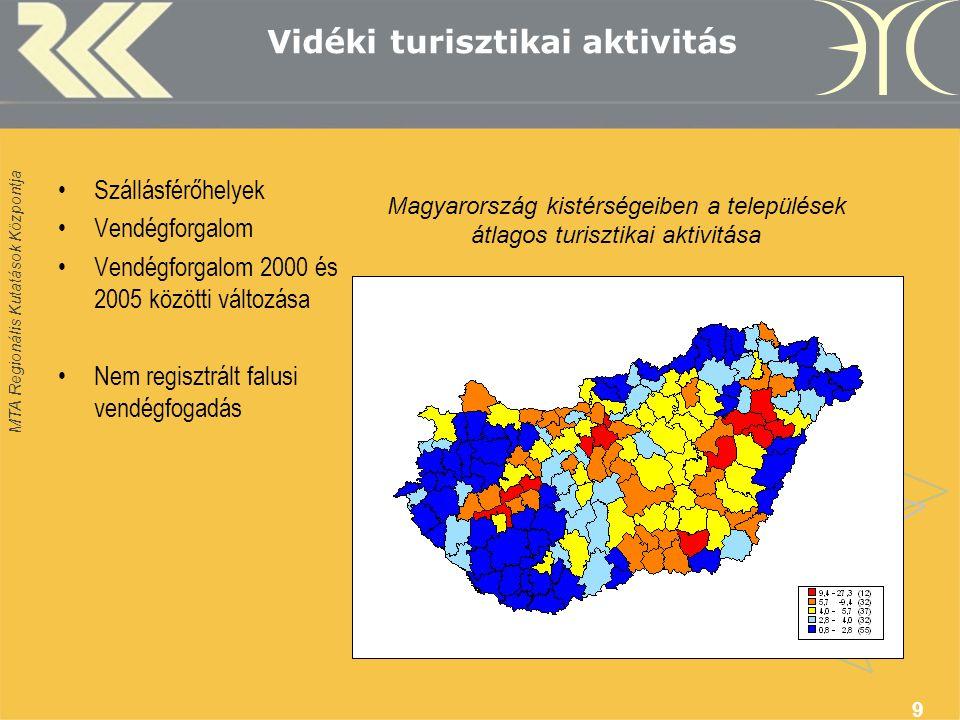 MTA Regionális Kutatások Központja 9 Vidéki turisztikai aktivitás •Szállásférőhelyek •Vendégforgalom •Vendégforgalom 2000 és 2005 közötti változása •Nem regisztrált falusi vendégfogadás Magyarország kistérségeiben a települések átlagos turisztikai aktivitása