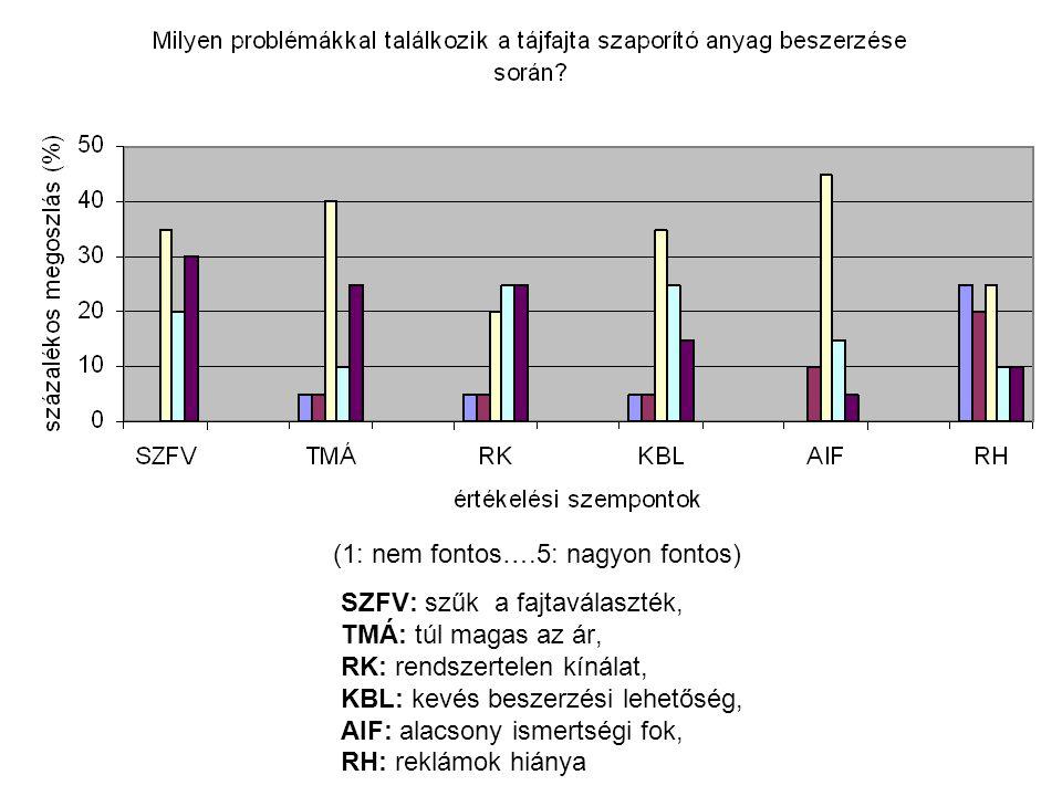 SZFV: szűk a fajtaválaszték, TMÁ: túl magas az ár, RK: rendszertelen kínálat, KBL: kevés beszerzési lehetőség, AIF: alacsony ismertségi fok, RH: reklá