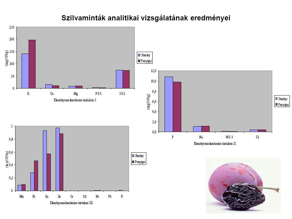 Szilvaminták analitikai vizsgálatának eredményei