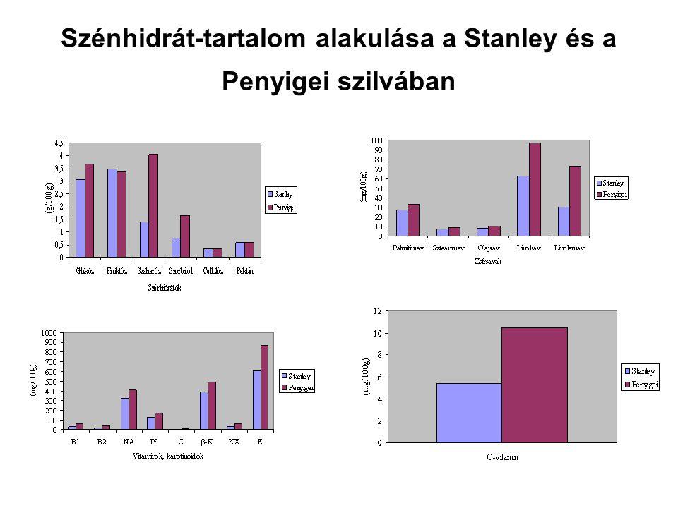 Szénhidrát-tartalom alakulása a Stanley és a Penyigei szilvában