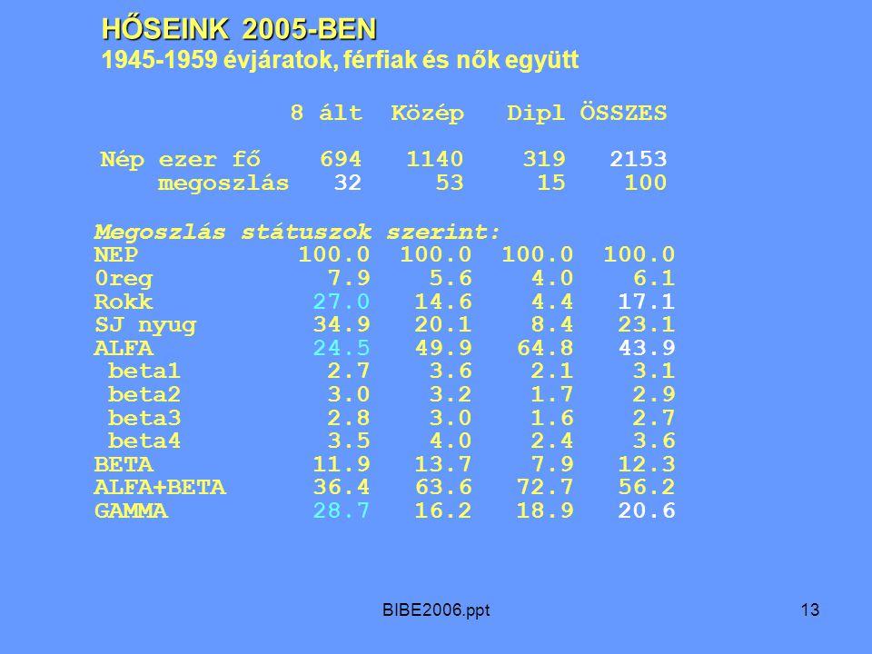 BIBE2006.ppt13 Megoszlás státuszok szerint: NEP 100.0 100.0 100.0 100.0 0reg 7.9 5.6 4.0 6.1 Rokk 27.0 14.6 4.4 17.1 SJ nyug 34.9 20.1 8.4 23.1 ALFA 24.5 49.9 64.8 43.9 beta1 2.7 3.6 2.1 3.1 beta2 3.0 3.2 1.7 2.9 beta3 2.8 3.0 1.6 2.7 beta4 3.5 4.0 2.4 3.6 BETA 11.9 13.7 7.9 12.3 ALFA+BETA 36.4 63.6 72.7 56.2 GAMMA 28.7 16.2 18.9 20.6 HŐSEINK 2005-BEN 1945-1959 évjáratok, férfiak és nők együtt 8 ált Közép Dipl ÖSSZES Nép ezer fő 694 1140 319 2153 megoszlás 32 53 15 100