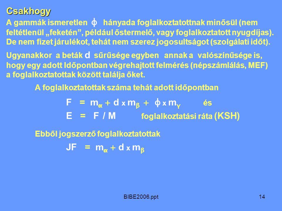 """BIBE2006.ppt14 A foglalkoztatottak száma tehát adott időpontban F = m α + d x m β + φ x m γ és E = F / M foglalkoztatási ráta (KSH) Ebből jogszerző foglalkoztatottak JF = m α + d x m β Csakhogy A gammák ismeretlen φ hányada foglalkoztatottnak minősül (nem feltétlenül """"feketén , például őstermelő, vagy foglalkoztatott nyugdíjas)."""