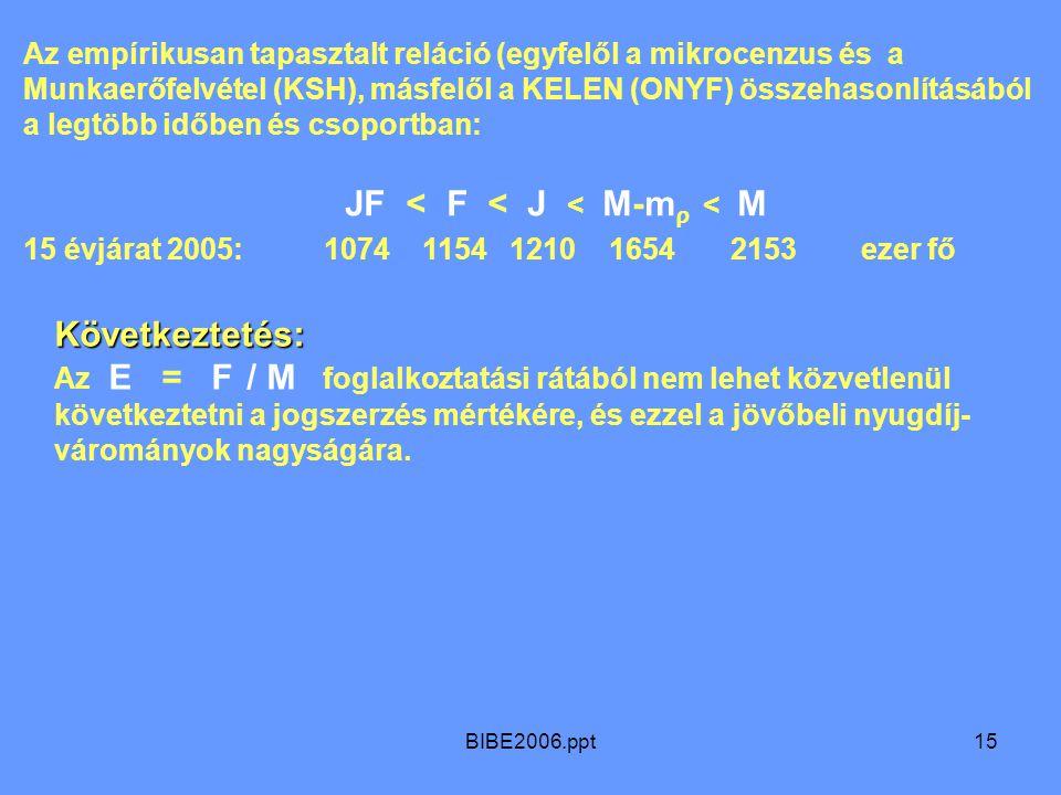 BIBE2006.ppt15 Az empírikusan tapasztalt reláció (egyfelől a mikrocenzus és a Munkaerőfelvétel (KSH), másfelől a KELEN (ONYF) összehasonlításából a legtöbb időben és csoportban: JF < F < J < M-m ρ < M 15 évjárat 2005: 1074 1154 1210 1654 2153 ezer fő Következtetés: Az E = F / M foglalkoztatási rátából nem lehet közvetlenül következtetni a jogszerzés mértékére, és ezzel a jövőbeli nyugdíj- várományok nagyságára.